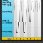 Sleep Cycle - das Beispiel-Diagramm